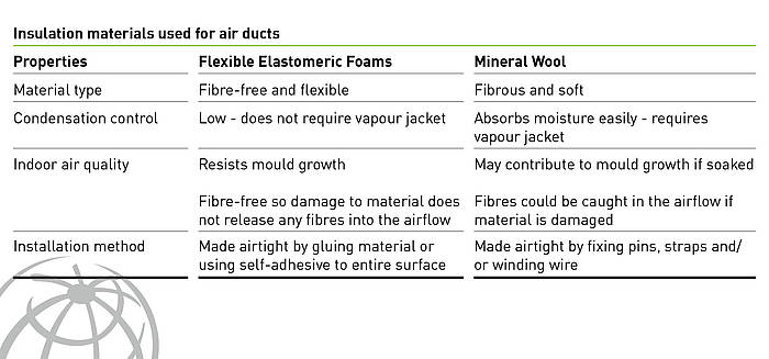 Comparing mineral wool and flexible elastomeric foam for air ducts