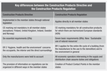 Key differences between the Construction Products Directive and the Construction Products Regulation