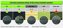 3_Corrosion_protection_ratings_E.jpg